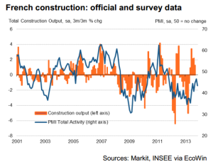 french construction data