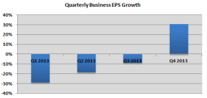 Quarterly Business EPS Growth