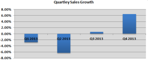 Quartley Sales Growth